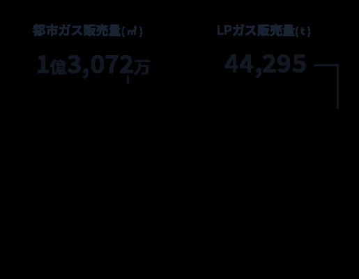 都市ガス販売量( ㎥ ) LPガス販売量( t )