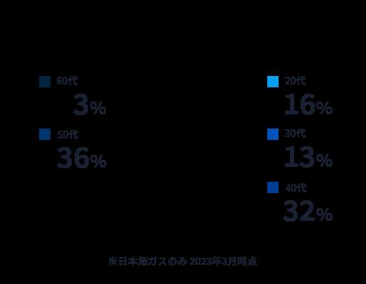 従業員の年齢分布