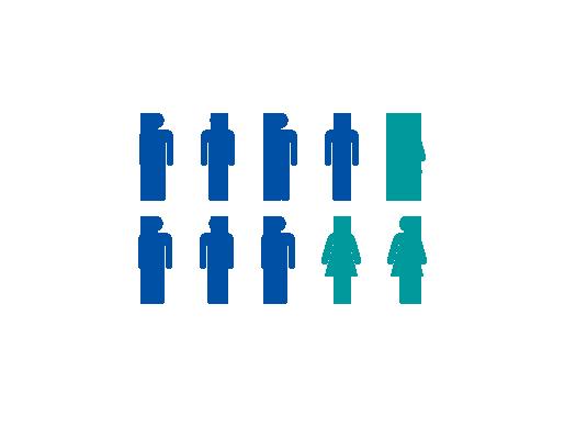 従業員の男女比