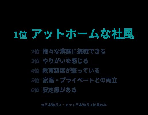 日本海ガス絆ホールディングスグループの PRできる点